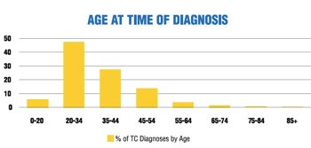 Age of Testicular Cancer Diagnosis