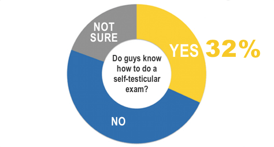 chart of guys that know how to do a self testicular exam